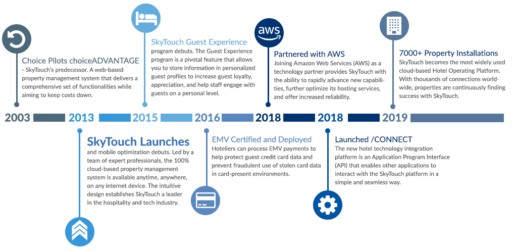Timeline of SkyTouch Technology